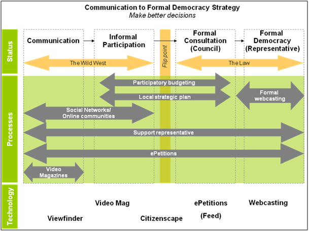 e-petitioning's place in the e-participation continuum - diagram courtesy of Public-i