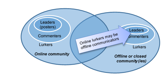 Overlaping communities